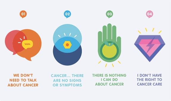 world cancer day myths