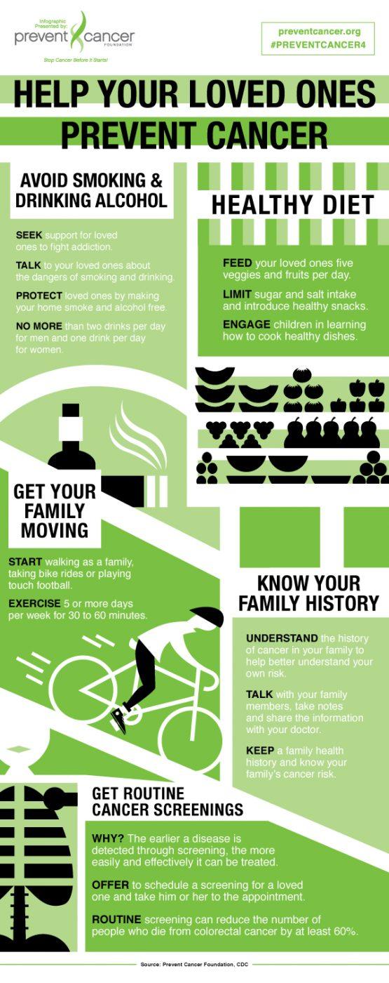 prevent cancer world cancer day vidya sury