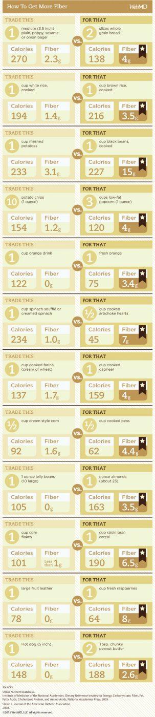 High fiber diet food chart